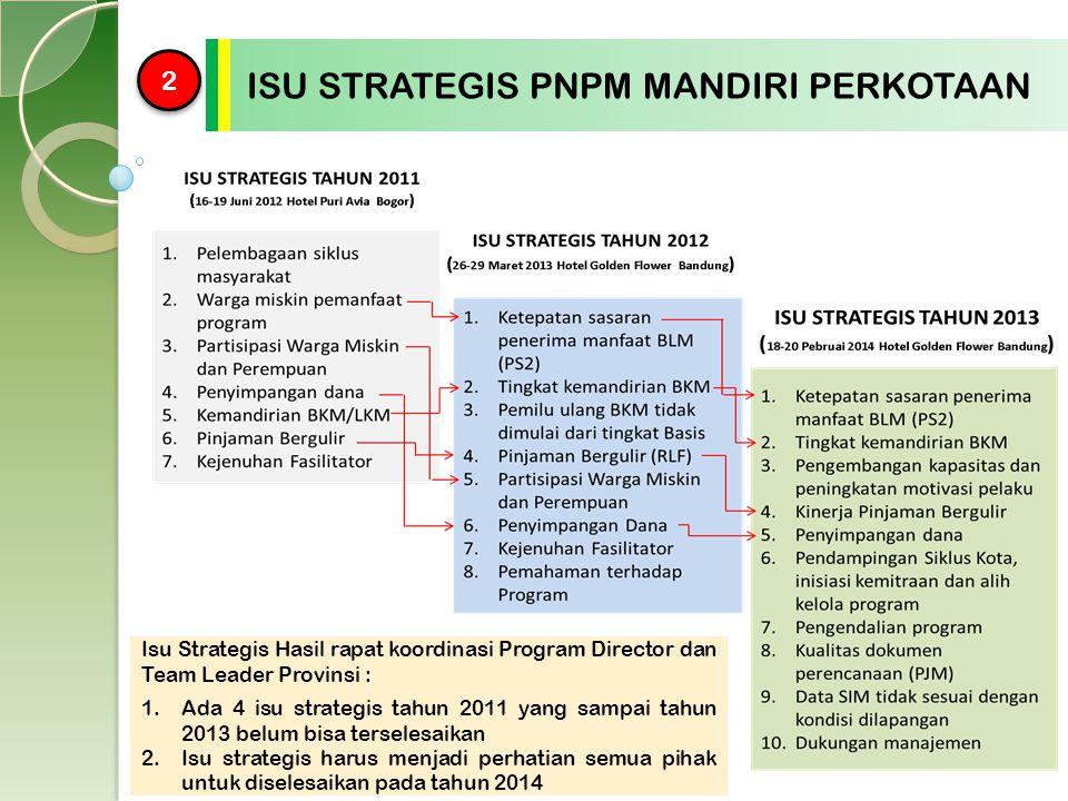 2 2 ISU STRATEGIS PNPM MANDIRI PERKOTAAN Isu Strategis Hasil rapat koordinasi Program Director dan Team Leader Provinsi : 1.Ada 4 isu strategis tahun