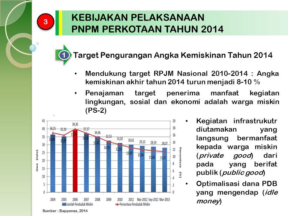 3 3 KEBIJAKAN PELAKSANAAN PNPM PERKOTAAN TAHUN 2014 1 1 Target Pengurangan Angka Kemiskinan Tahun 2014 Mendukung target RPJM Nasional 2010-2014 : Angk