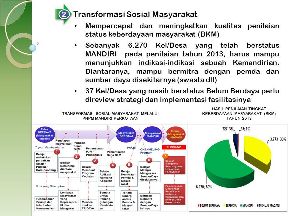 2 2 Transformasi Sosial Masyarakat Mempercepat dan meningkatkan kualitas penilaian status keberdayaan masyarakat (BKM) Sebanyak 6.270 Kel/Desa yang te