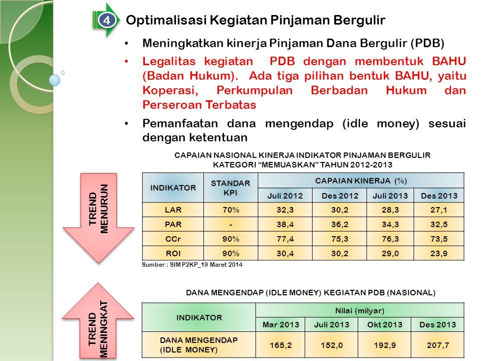 4 4 Optimalisasi Kegiatan Pinjaman Bergulir Meningkatkan kinerja Pinjaman Dana Bergulir (PDB) Legalitas kegiatan PDB dengan membentuk BAHU (Badan Huku