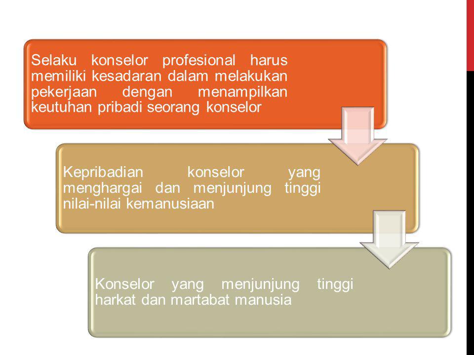 Selaku konselor profesional harus memiliki kesadaran dalam melakukan pekerjaan dengan menampilkan keutuhan pribadi seorang konselor Kepribadian konsel