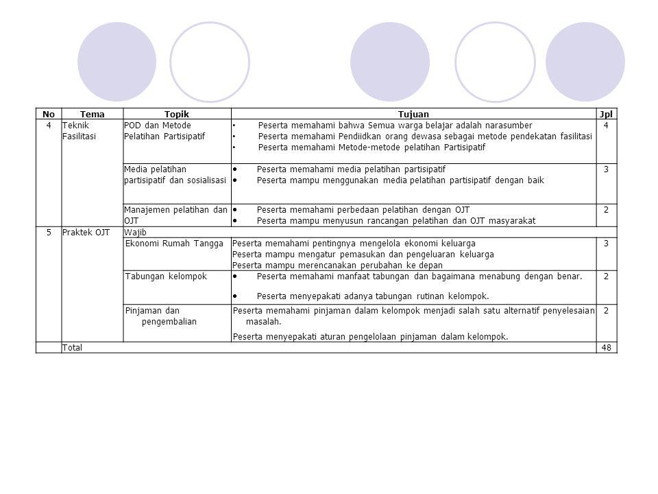 NoTemaTopikTujuanJpl 4Teknik Fasilitasi POD dan Metode Pelatihan Partisipatif Peserta memahami bahwa Semua warga belajar adalah narasumber Peserta memahami Pendiidkan orang dewasa sebagai metode pendekatan fasilitasi Peserta memahami Metode-metode pelatihan Partisipatif 4 Media pelatihan partisipatif dan sosialisasi  Peserta memahami media pelatihan partisipatif  Peserta mampu menggunakan media pelatihan partisipatif dengan baik 3 Manajemen pelatihan dan OJT  Peserta memahami perbedaan pelatihan dengan OJT  Peserta mampu menyusun rancangan pelatihan dan OJT masyarakat 2 5Praktek OJTWajib Ekonomi Rumah TanggaPeserta memahami pentingnya mengelola ekonomi keluarga Peserta mampu mengatur pemasukan dan pengeluaran keluarga Peserta mampu merencanakan perubahan ke depan 3 Tabungan kelompok  Peserta memahami manfaat tabungan dan bagaimana menabung dengan benar.