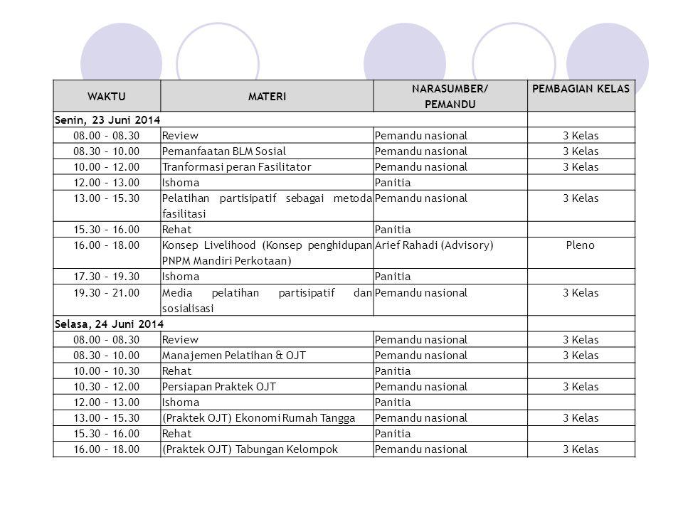 WAKTUMATERI NARASUMBER/ PEMANDU PEMBAGIAN KELAS Senin, 23 Juni 2014 08.00 – 08.30ReviewPemandu nasional3 Kelas 08.30 – 10.00Pemanfaatan BLM SosialPemandu nasional3 Kelas 10.00 – 12.00Tranformasi peran FasilitatorPemandu nasional3 Kelas 12.00 – 13.00IshomaPanitia 13.00 – 15.30 Pelatihan partisipatif sebagai metoda fasilitasi Pemandu nasional3 Kelas 15.30 – 16.00RehatPanitia 16.00 – 18.00 Konsep Livelihood (Konsep penghidupan PNPM Mandiri Perkotaan) Arief Rahadi (Advisory)Pleno 17.30 – 19.30IshomaPanitia 19.30 – 21.00 Media pelatihan partisipatif dan sosialisasi Pemandu nasional3 Kelas Selasa, 24 Juni 2014 08.00 – 08.30ReviewPemandu nasional3 Kelas 08.30 – 10.00Manajemen Pelatihan & OJTPemandu nasional3 Kelas 10.00 – 10.30RehatPanitia 10.30 – 12.00Persiapan Praktek OJTPemandu nasional3 Kelas 12.00 – 13.00IshomaPanitia 13.00 – 15.30(Praktek OJT) Ekonomi Rumah TanggaPemandu nasional3 Kelas 15.30 – 16.00RehatPanitia 16.00 – 18.00(Praktek OJT) Tabungan KelompokPemandu nasional3 Kelas
