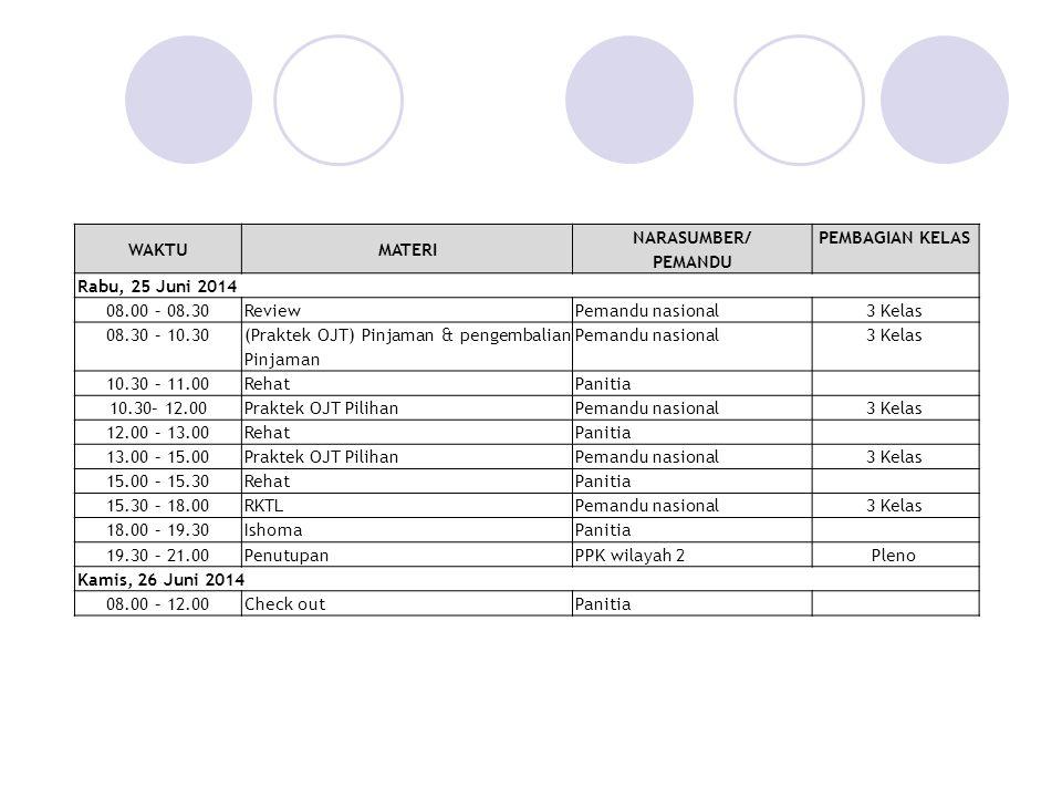 WAKTUMATERI NARASUMBER/ PEMANDU PEMBAGIAN KELAS Rabu, 25 Juni 2014 08.00 – 08.30ReviewPemandu nasional3 Kelas 08.30 – 10.30 (Praktek OJT) Pinjaman & pengembalian Pinjaman Pemandu nasional3 Kelas 10.30 – 11.00RehatPanitia 10.30– 12.00Praktek OJT PilihanPemandu nasional3 Kelas 12.00 – 13.00RehatPanitia 13.00 – 15.00Praktek OJT PilihanPemandu nasional3 Kelas 15.00 – 15.30RehatPanitia 15.30 – 18.00RKTLPemandu nasional3 Kelas 18.00 – 19.30IshomaPanitia 19.30 – 21.00PenutupanPPK wilayah 2Pleno Kamis, 26 Juni 2014 08.00 – 12.00Check outPanitia