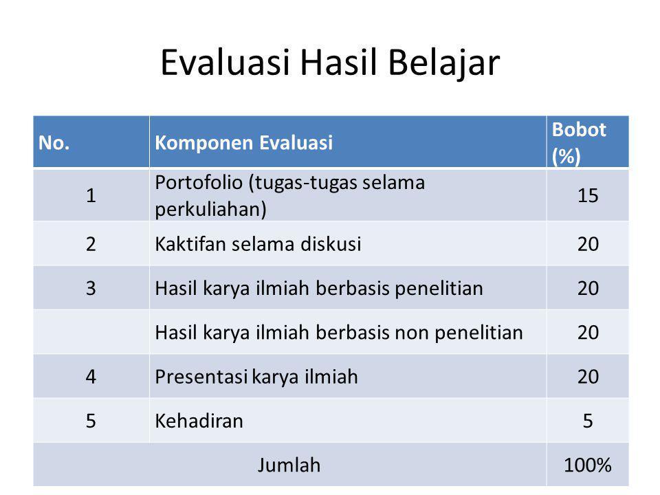 Evaluasi Hasil Belajar No.Komponen Evaluasi Bobot (%) 1 Portofolio (tugas-tugas selama perkuliahan) 15 2Kaktifan selama diskusi20 3Hasil karya ilmiah