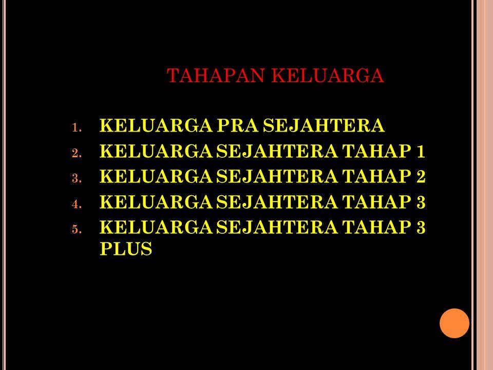 TAHAPAN KELUARGA 1. KELUARGA PRA SEJAHTERA 2. KELUARGA SEJAHTERA TAHAP 1 3. KELUARGA SEJAHTERA TAHAP 2 4. KELUARGA SEJAHTERA TAHAP 3 5. KELUARGA SEJAH