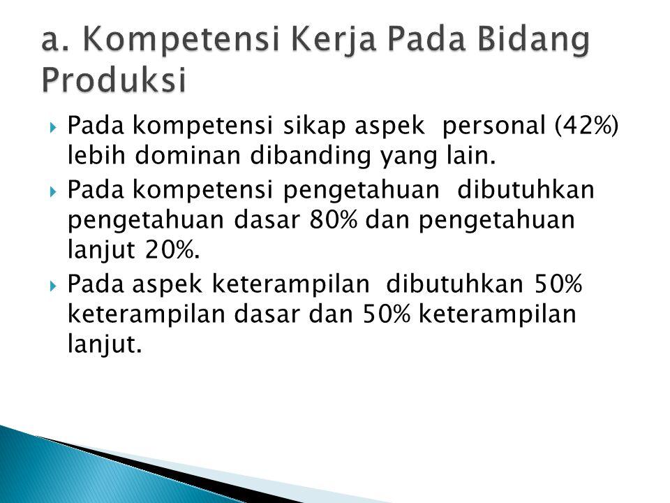  Pada kompetensi sikap aspek personal (42%) lebih dominan dibanding yang lain.  Pada kompetensi pengetahuan dibutuhkan pengetahuan dasar 80% dan pen