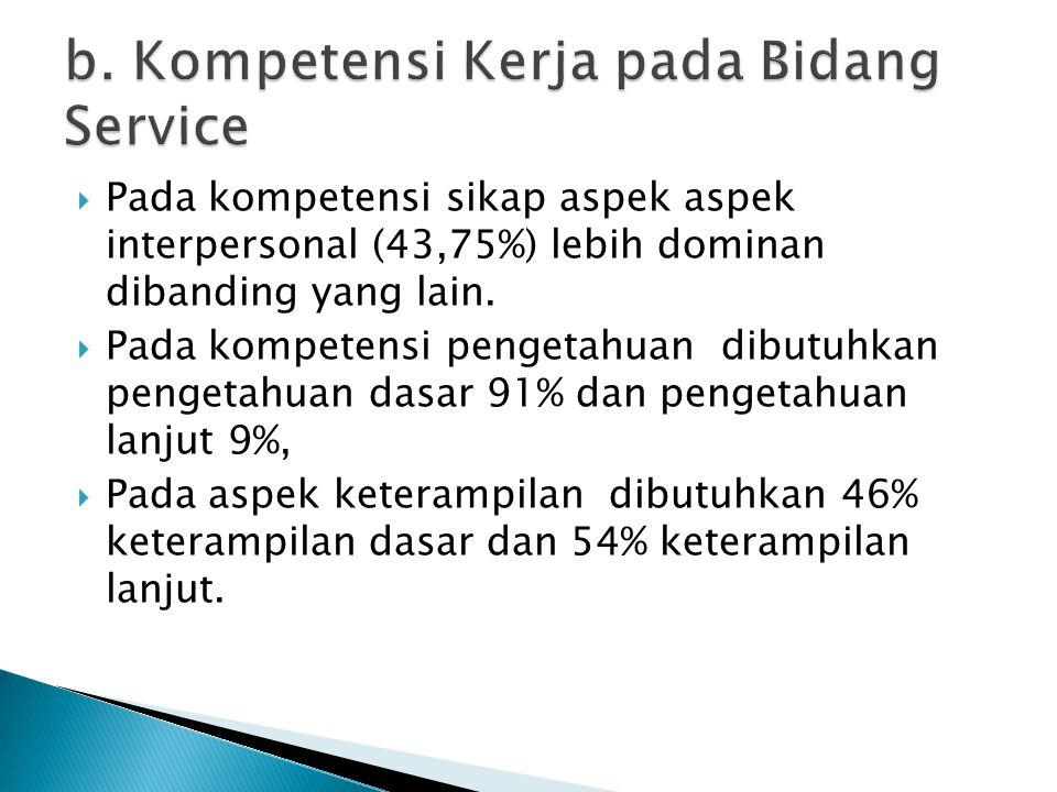  Pada kompetensi sikap aspek aspek interpersonal (43,75%) lebih dominan dibanding yang lain.  Pada kompetensi pengetahuan dibutuhkan pengetahuan das