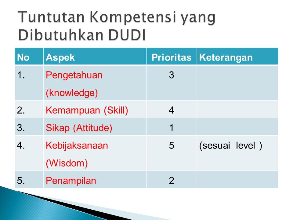 NoAspekPrioritasKeterangan 1. Pengetahuan (knowledge) 3 2.Kemampuan (Skill)4 3.Sikap (Attitude)1 4. Kebijaksanaan (Wisdom) 5(sesuai level ) 5.Penampil
