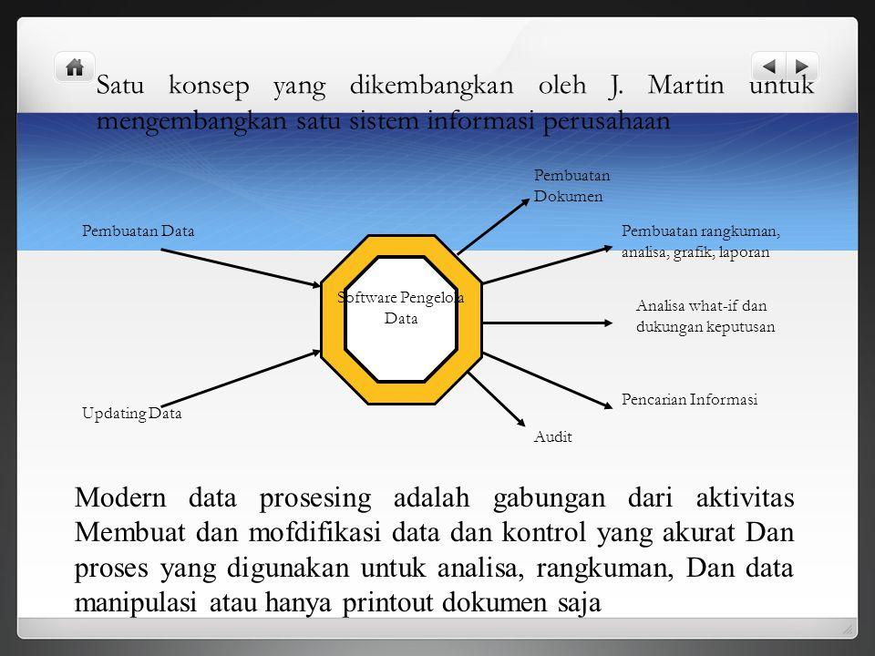 Software Pengelola Data Pembuatan Data Updating Data Pembuatan Dokumen Pembuatan rangkuman, analisa, grafik, laporan Analisa what-if dan dukungan kepu