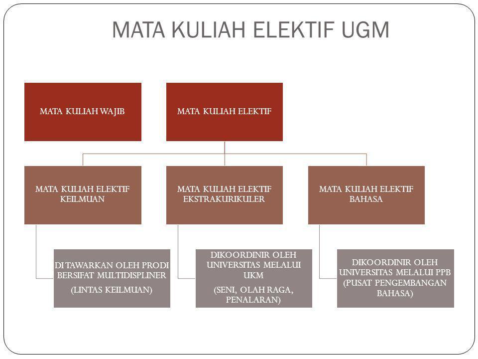 MATA KULIAH ELEKTIF UGM MATA KULIAH WAJIBMATA KULIAH ELEKTIF MATA KULIAH ELEKTIF KEILMUAN DI TAWARKAN OLEH PRODI BERSIFAT MULTIDISPLINER (LINTAS KEILMUAN) MATA KULIAH ELEKTIF EKSTRAKURIKULER DIKOORDINIR OLEH UNIVERSITAS MELALUI UKM (SENI, OLAH RAGA, PENALARAN) MATA KULIAH ELEKTIF BAHASA DIKOORDINIR OLEH UNIVERSITAS MELALUI PPB (PUSAT PENGEMBANGAN BAHASA)