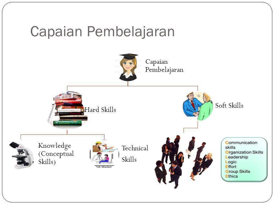 Capaian Pembelajaran Hard Skills Knowledge (Conceptual Skills) Technical Skills Soft Skills