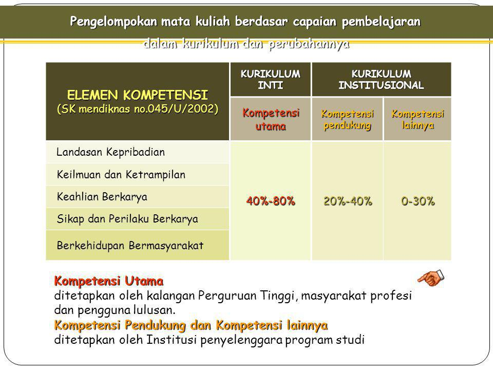 Pengelompokan mata kuliah berdasar capaian pembelajaran dalam kurikulum dan perubahannya ELEMEN KOMPETENSI (SK mendiknas no.045/U/2002) KURIKULUM INTI KURIKULUM INSTITUSIONAL Kompetensi utama Kompetensi pendukung Kompetensi lainnya Landasan Kepribadian 40%-80%20%-40%0-30% Keilmuan dan Ketrampilan Keahlian Berkarya Sikap dan Perilaku Berkarya Berkehidupan Bermasyarakat Kompetensi Utama Kompetensi Utama ditetapkan oleh kalangan Perguruan Tinggi, masyarakat profesi dan pengguna lulusan.