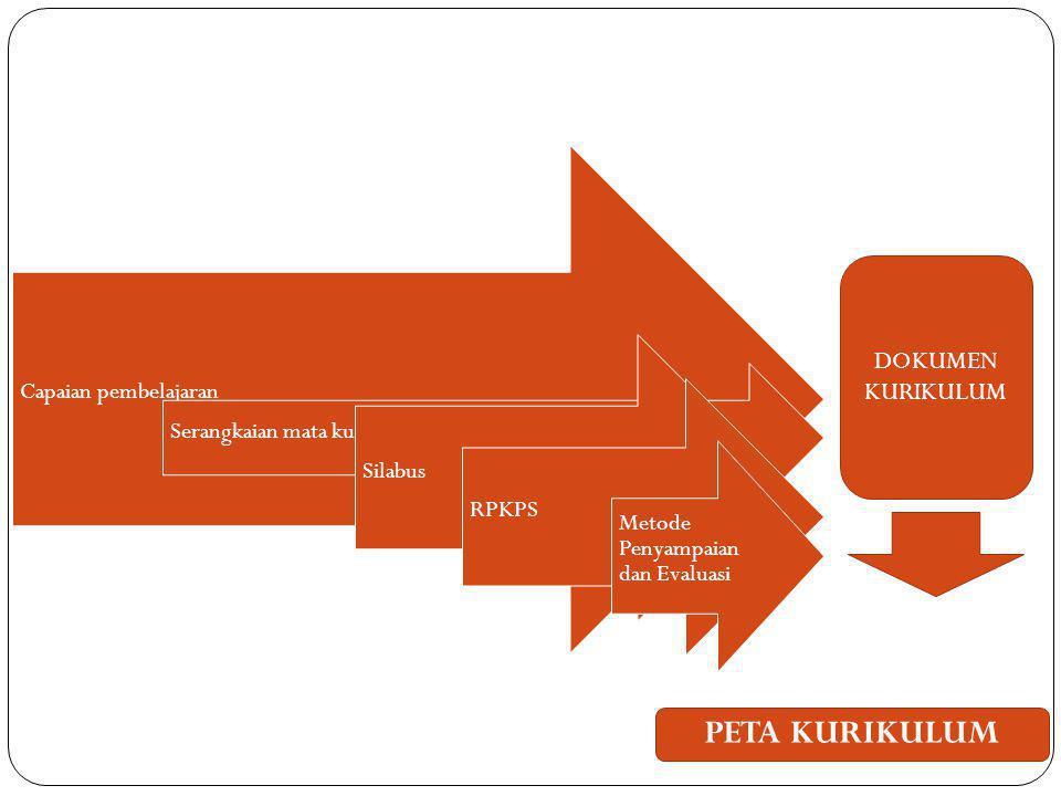 Capaian pembelajaran Serangkaian mata kuliah Silabus RPKPS Metode Penyampaian dan Evaluasi DOKUMEN KURIKULUM PETA KURIKULUM