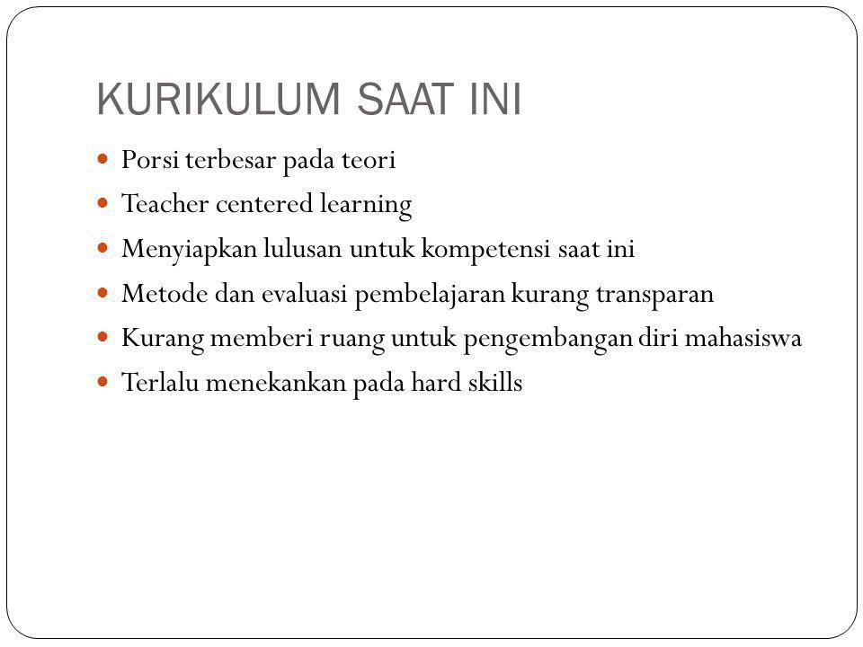 KURIKULUM SAAT INI Porsi terbesar pada teori Teacher centered learning Menyiapkan lulusan untuk kompetensi saat ini Metode dan evaluasi pembelajaran kurang transparan Kurang memberi ruang untuk pengembangan diri mahasiswa Terlalu menekankan pada hard skills