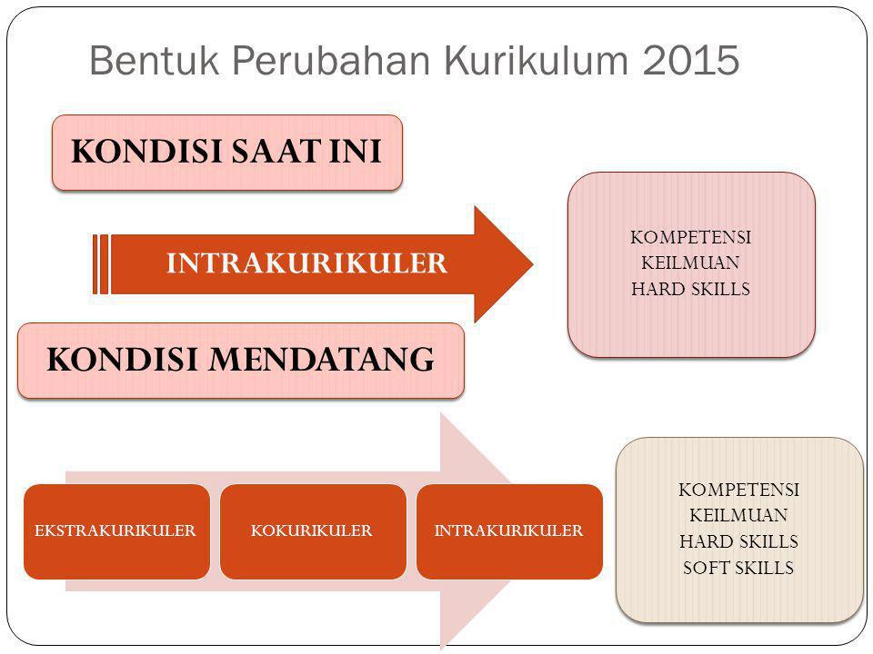 Bentuk Perubahan Kurikulum 2015 KOMPETENSI KEILMUAN HARD SKILLS KOMPETENSI KEILMUAN HARD SKILLS KONDISI SAAT INI INTRAKURIKULER EKSTRAKURIKULERKOKURIKULERINTRAKURIKULER KONDISI MENDATANG KOMPETENSI KEILMUAN HARD SKILLS SOFT SKILLS KOMPETENSI KEILMUAN HARD SKILLS SOFT SKILLS
