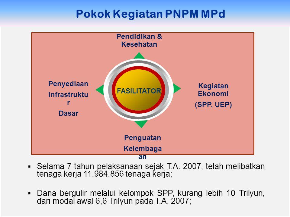 Pokok Kegiatan PNPM MPd FASILITATOR Penyediaan Infrastruktu r Dasar Kegiatan Ekonomi (SPP, UEP) Pendidikan & Kesehatan Penguatan Kelembaga an  Selama