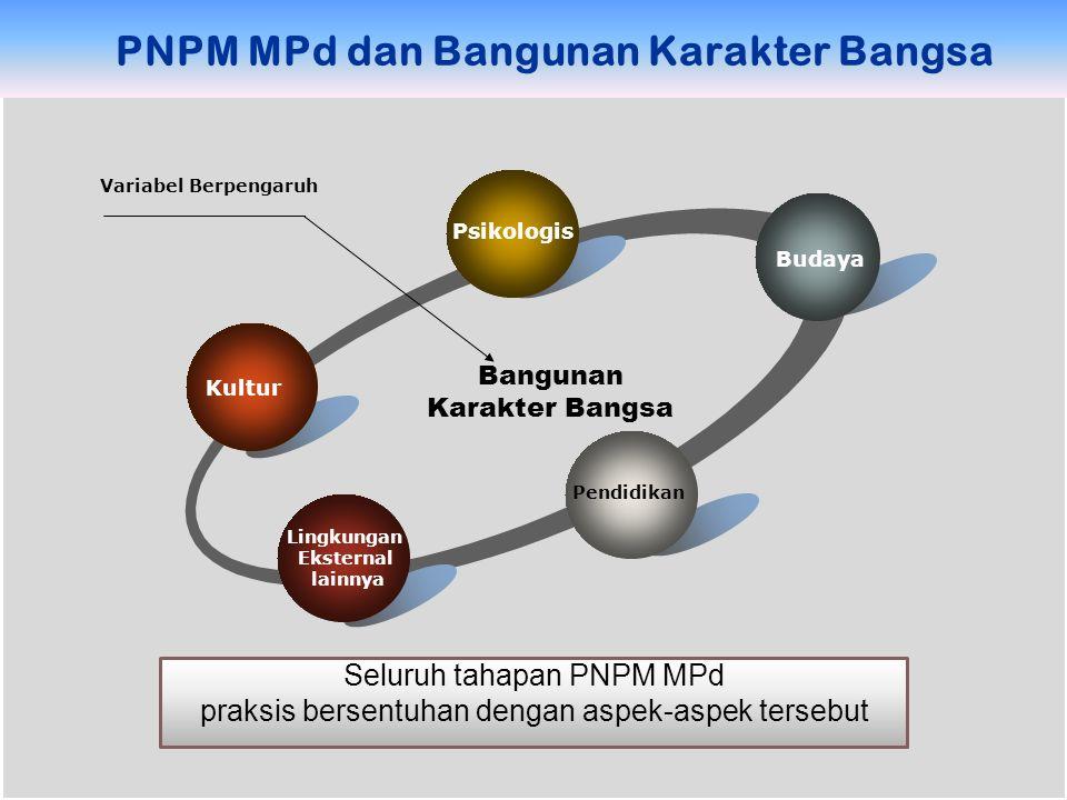 PNPM MPd dan Bangunan Karakter Bangsa Kultur Psikologis Budaya Pendidikan Lingkungan Eksternal lainnya Bangunan Karakter Bangsa Variabel Berpengaruh S