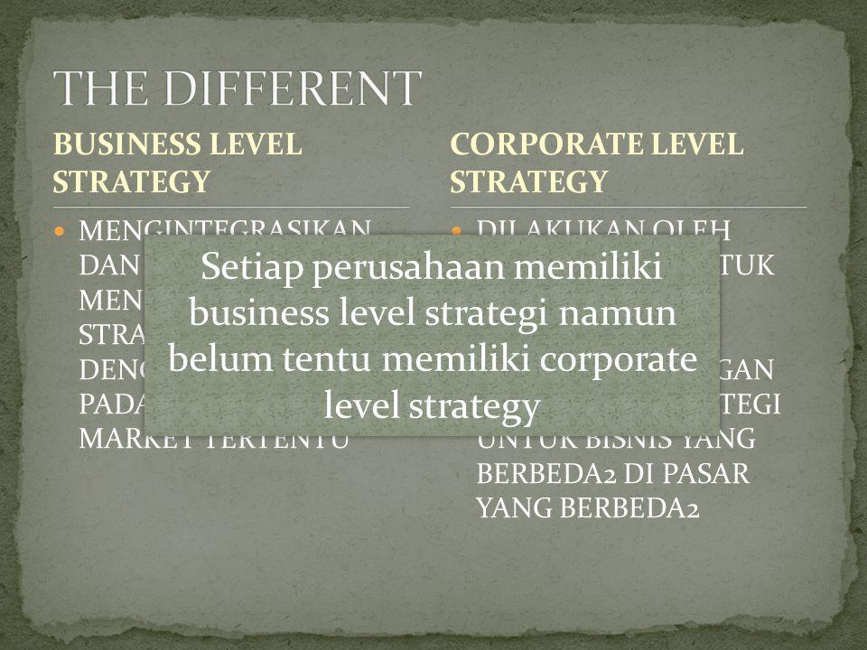 Business level strategy adalah core strategy dari perusahaan– strategy yang perusahaan bentuk menggambarkan bagaimana perusahaan berkompetisi di pasar Customer adalah FOUNDATION dari kesuksesan business level strategy Ketika memilih strategy maka perusahaan harus menentukan terlebih dahulu: Siapa yang dilayani (Who) Apa yang customer inginkan agar puas (What/Need) Bagaimana kebutuhan tersebut akan memuaskan (How)