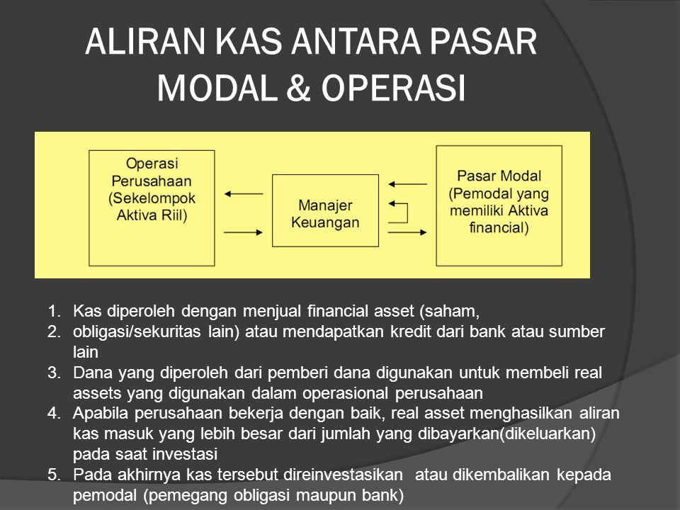 ALIRAN KAS ANTARA PASAR MODAL & OPERASI 1.Kas diperoleh dengan menjual financial asset (saham, 2.obligasi/sekuritas lain) atau mendapatkan kredit dari bank atau sumber lain 3.Dana yang diperoleh dari pemberi dana digunakan untuk membeli real assets yang digunakan dalam operasional perusahaan 4.Apabila perusahaan bekerja dengan baik, real asset menghasilkan aliran kas masuk yang lebih besar dari jumlah yang dibayarkan(dikeluarkan) pada saat investasi 5.Pada akhirnya kas tersebut direinvestasikan atau dikembalikan kepada pemodal (pemegang obligasi maupun bank)