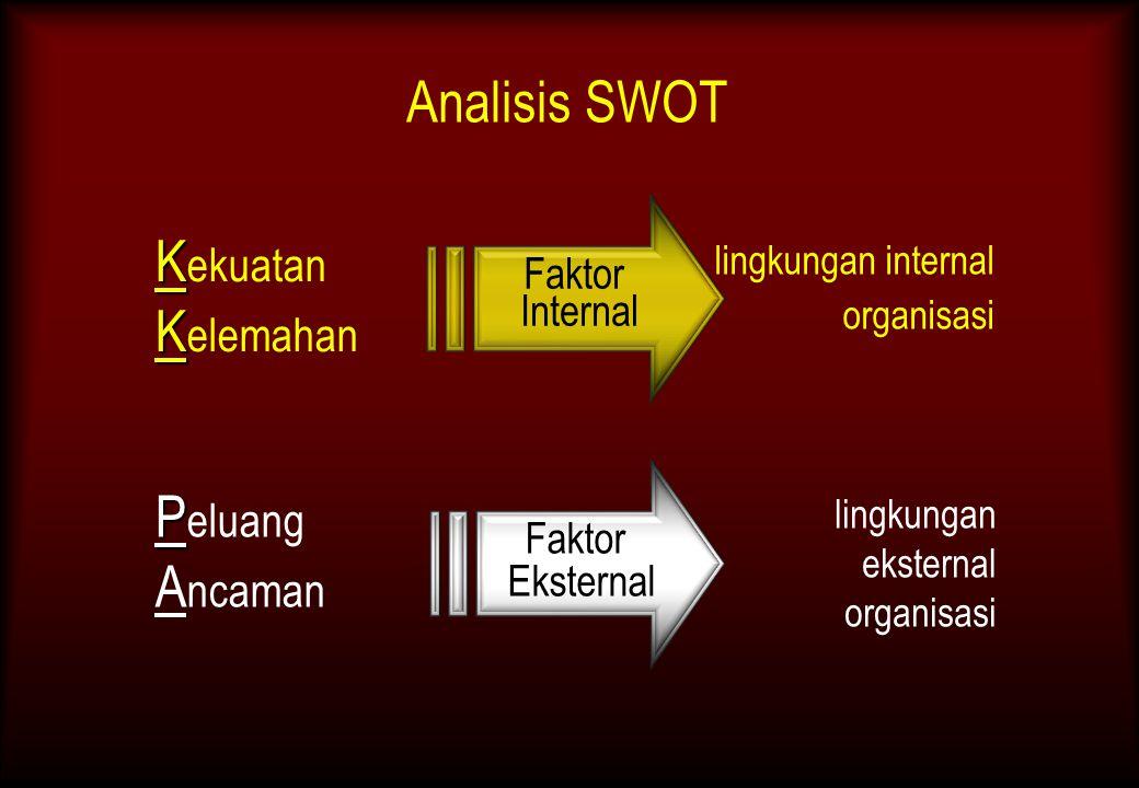 Faktor Internal Analisis SWOT K K ekuatan P P eluang K K elemahan A ncaman Faktor Eksternal lingkungan internal organisasi lingkungan eksternal organi
