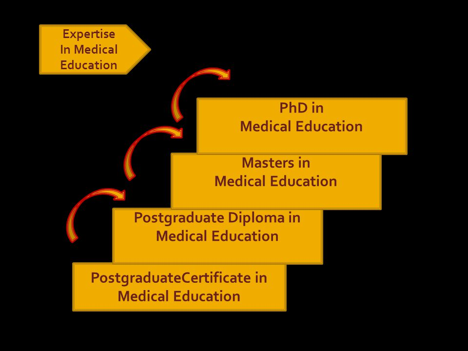PostgraduateCertificate in Medical Education Postgraduate Diploma in Medical Education Masters in Medical Education PhD in Medical Education Expertise