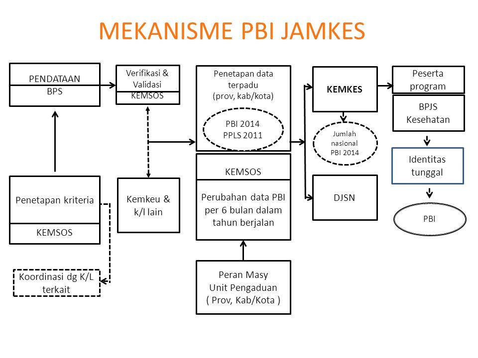MEKANISME PBI JAMKES Penetapan kriteria PENDATAAN BPS DJSN Verifikasi & Validasi KEMSOS Kemkeu & k/l lain KEMKES Penetapan data terpadu (prov, kab/kot