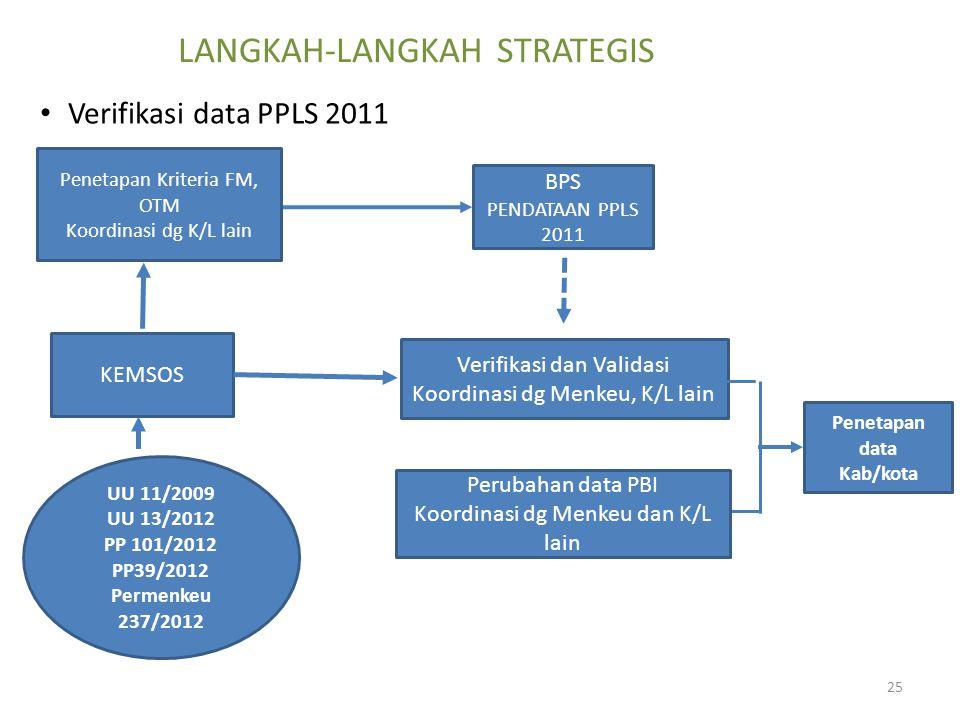 LANGKAH-LANGKAH STRATEGIS Verifikasi data PPLS 2011 KEMSOS BPS PENDATAAN PPLS 2011 Penetapan data Kab/kota Verifikasi dan Validasi Koordinasi dg Menke