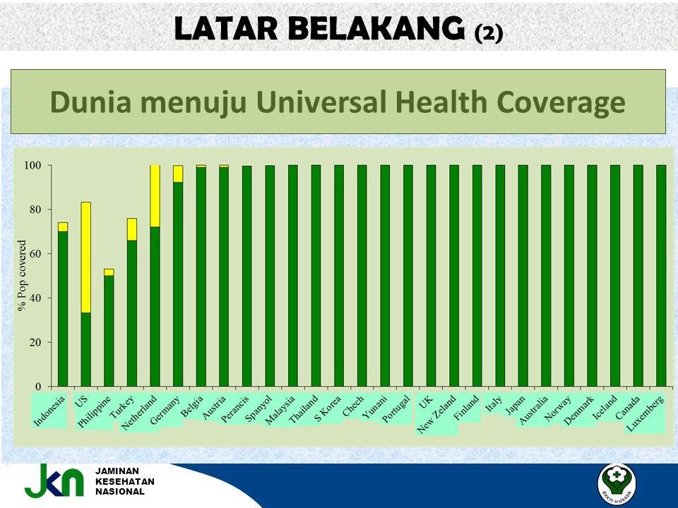 JAMINAN KESEHATAN NASIONAL LATAR BELAKANG (2) Dunia menuju Universal Health Coverage