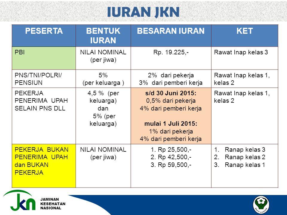 JAMINAN KESEHATAN NASIONAL IURAN JKN PESERTABENTUK IURAN BESARAN IURANKET PBINILAI NOMINAL (per jiwa) Rp. 19.225,-Rawat Inap kelas 3 PNS/TNI/POLRI/ PE