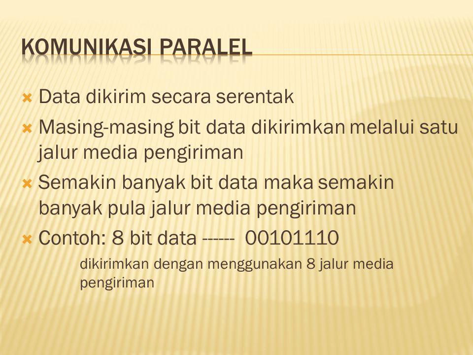 Data dikirim secara serentak  Masing-masing bit data dikirimkan melalui satu jalur media pengiriman  Semakin banyak bit data maka semakin banyak pula jalur media pengiriman  Contoh: 8 bit data ------ 00101110 dikirimkan dengan menggunakan 8 jalur media pengiriman