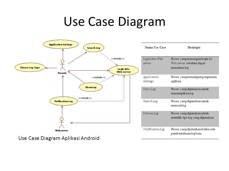 Use Case Diagram Use Case Diagram Aplikasi Android Nama Use CaseDeskripsi Login Into Web server Proses yang menangani login ke Web server sebelum dapa