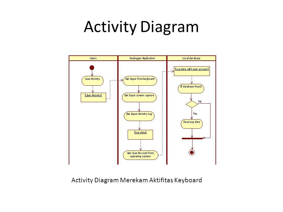 Activity Diagram Activity Diagram Merekam Aktifitas Keyboard