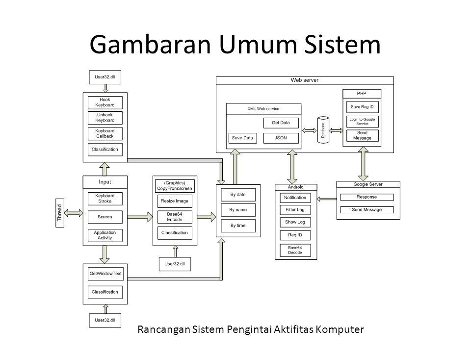 Gambaran Umum Sistem Rancangan Sistem Pengintai Aktifitas Komputer