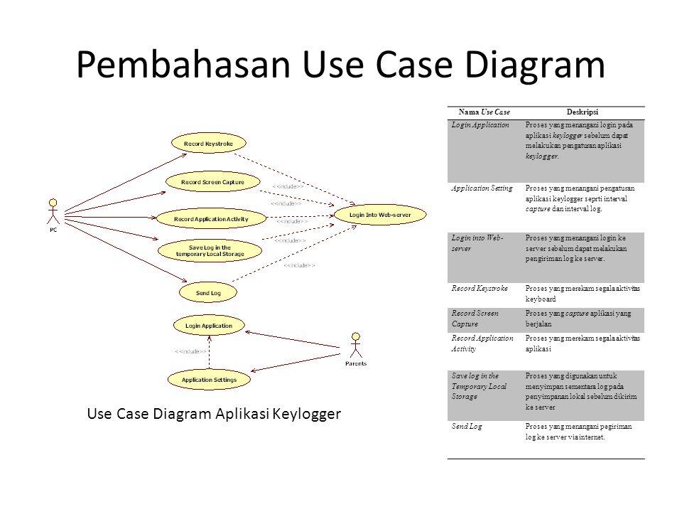 Pembahasan Use Case Diagram Use Case Diagram Aplikasi Keylogger Nama Use CaseDeskripsi Login Application Proses yang menangani login pada aplikasi key