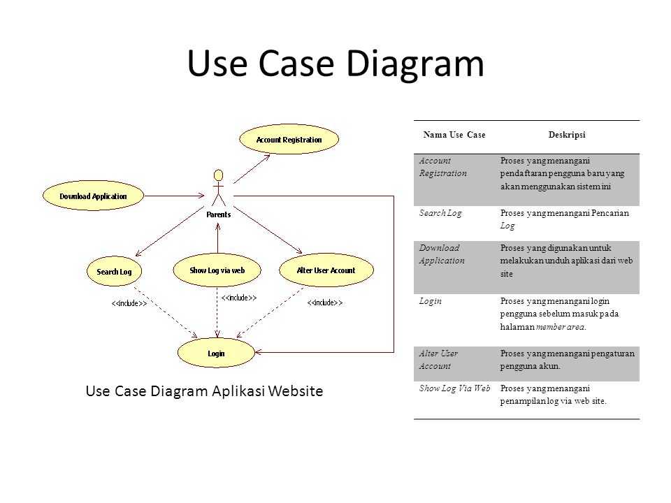 Use Case Diagram Use Case Diagram Aplikasi Android Nama Use CaseDeskripsi Login Into Web server Proses yang menangani login ke Web server sebelum dapat menerima log Application Settings Proses yang menangani pengaturan aplikasi Show Log Proses yang digunakan untuk menampilkan log Search Log Proses yang digunakan untuk mencari log Choose Log Proses yang digunakan untuk memilih tipe log yang digunakan Notification LogProses yang dijalankan ketika ada pemberitahuan log baru