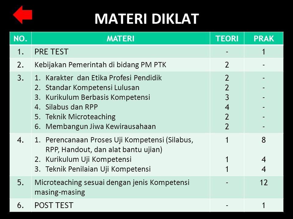 MATERI DIKLAT NO.MATERITEORIPRAK 1.PRE TEST-1 2. Kebijakan Pemerintah di bidang PM PTK 2- 3. 1.Karakter dan Etika Profesi Pendidik 2.Standar Kompetens