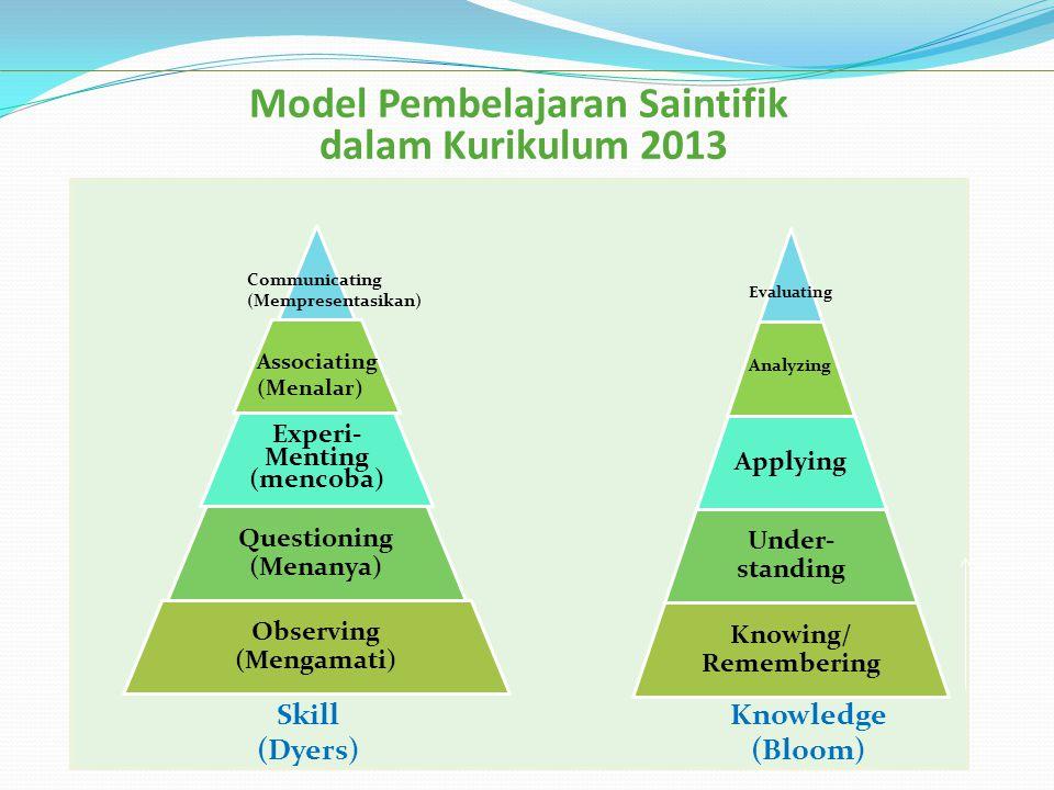 Model Pembelajaran Saintifik dalam Kurikulum 2013 Applying Under- standing Knowing/ Remembering Analyzing Evaluating Experi- Menting (mencoba) Questio