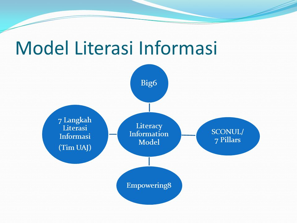 Model Literasi Informasi Literacy Information Model Big6 SCONUL/ 7 Pillars Empowering8 7 Langkah Literasi Informasi (Tim UAJ)