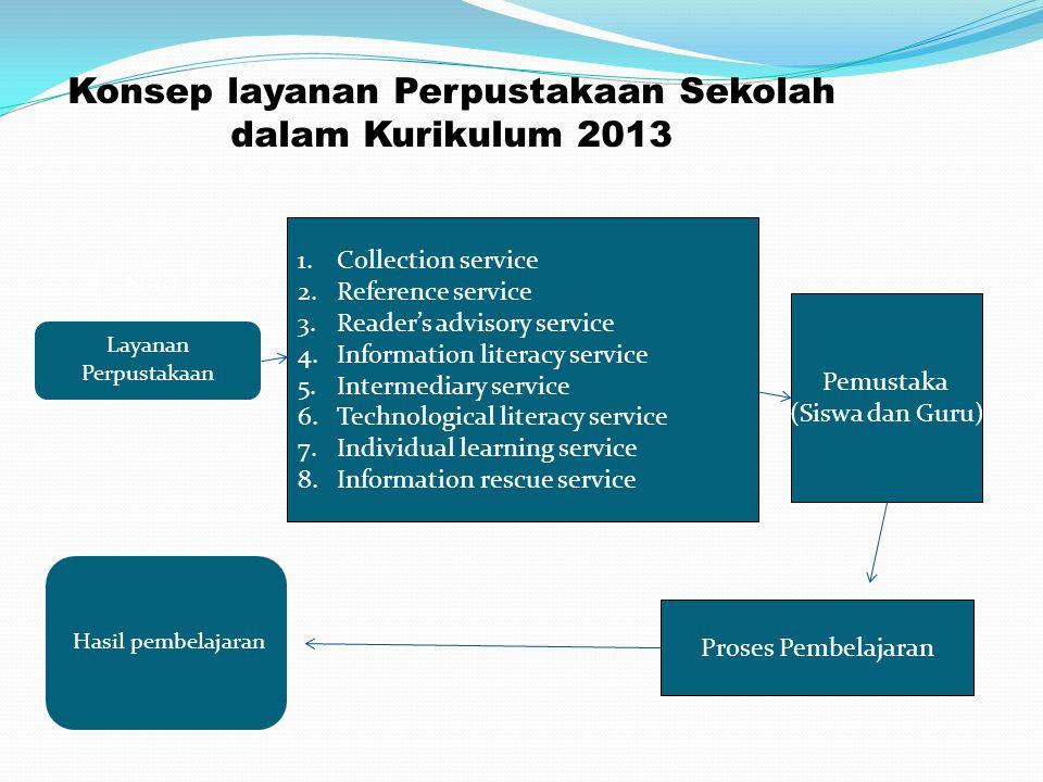 Konsep layanan Perpustakaan Sekolah dalam Kurikulum 2013 Proses Pembelajaran Pemustaka (Siswa dan Guru) Start Finish 1.Collection service 2.Reference