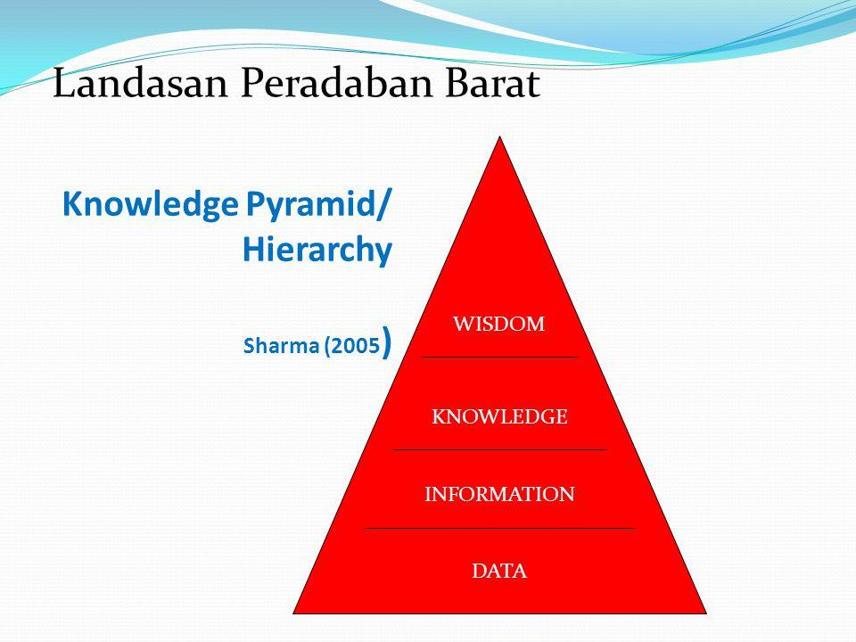 Knowledge Pyramid/ Hierarchy Sharma (2005 ) KNOWLEDGE INFORMATION DATA WISDOM Landasan Peradaban Barat