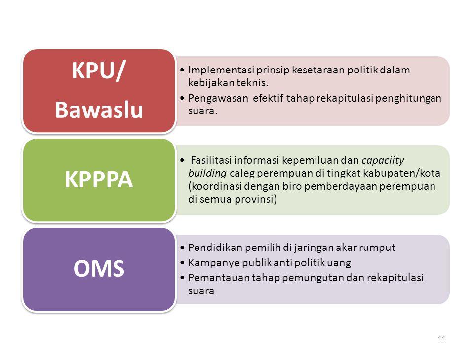 Implementasi prinsip kesetaraan politik dalam kebijakan teknis. Pengawasan efektif tahap rekapitulasi penghitungan suara. KPU/ Bawaslu Fasilitasi info