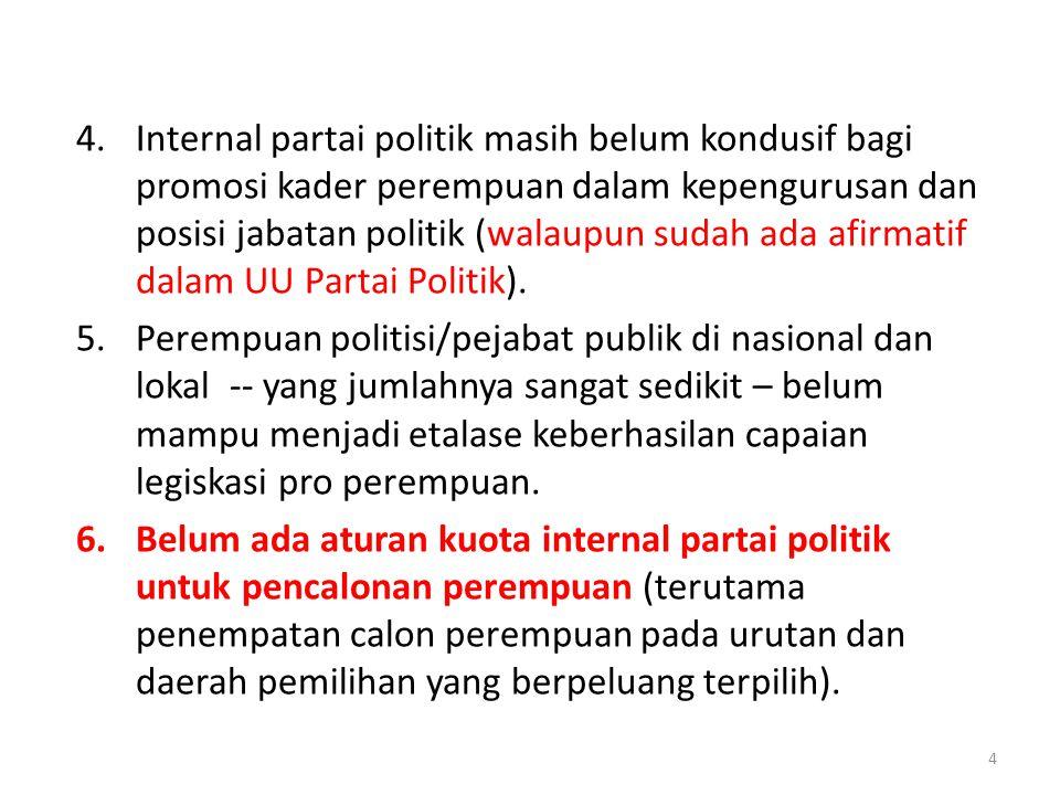 4.Internal partai politik masih belum kondusif bagi promosi kader perempuan dalam kepengurusan dan posisi jabatan politik (walaupun sudah ada afirmati