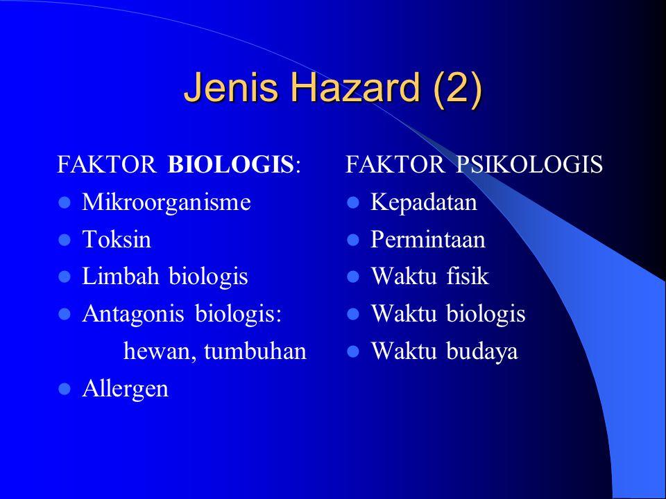 Jenis Hazard (2) FAKTOR BIOLOGIS: Mikroorganisme Toksin Limbah biologis Antagonis biologis: hewan, tumbuhan Allergen FAKTOR PSIKOLOGIS Kepadatan Permintaan Waktu fisik Waktu biologis Waktu budaya