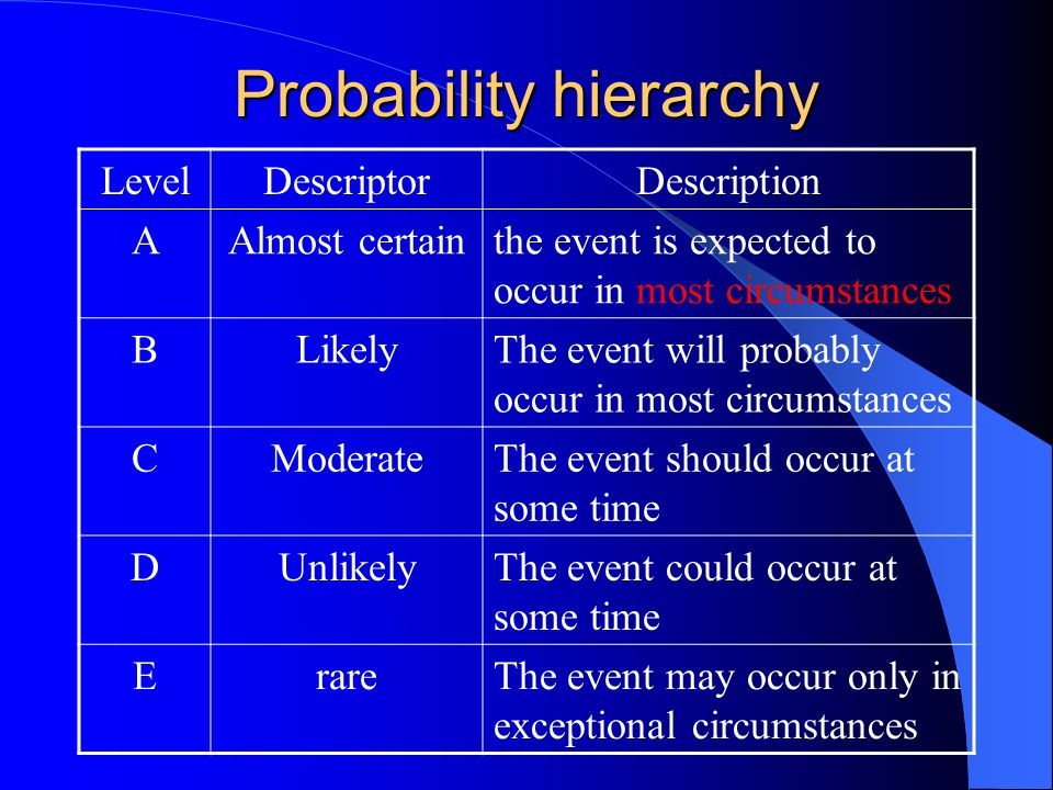 Probability hierarchy LevelDescriptorDescription AAlmost certainthe event is expected to occur in most circumstances BLikelyThe event will probably oc