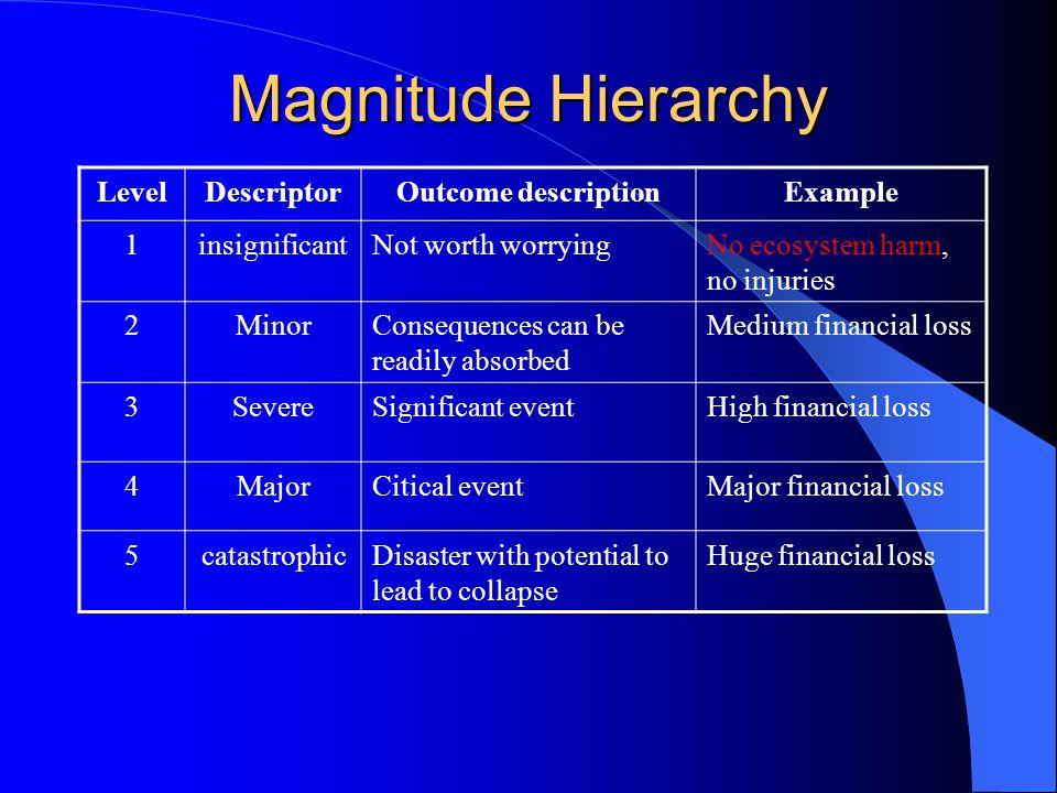 Magnitude Hierarchy LevelDescriptorOutcome descriptionExample 1insignificantNot worth worryingNo ecosystem harm, no injuries 2MinorConsequences can be