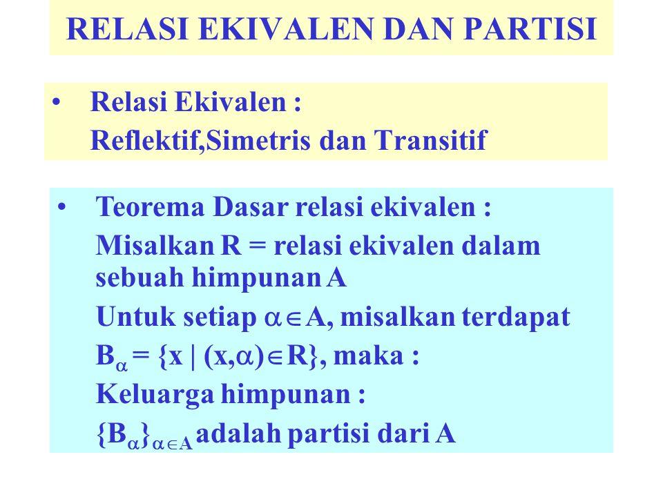 RELASI EKIVALEN DAN PARTISI Relasi Ekivalen : Reflektif,Simetris dan Transitif Teorema Dasar relasi ekivalen : Misalkan R = relasi ekivalen dalam sebu
