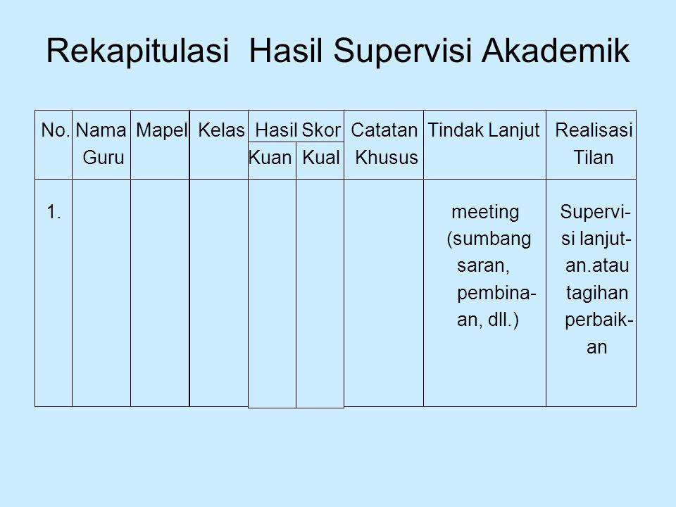 Rekapitulasi Hasil Supervisi Akademik No. Nama Mapel Kelas Hasil Skor Catatan Tindak Lanjut Realisasi Guru Kuan Kual Khusus Tilan 1. meeting Supervi-