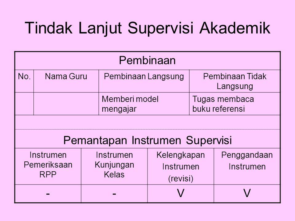 Tindak Lanjut Supervisi Akademik Pembinaan No.Nama GuruPembinaan LangsungPembinaan Tidak Langsung Memberi model mengajar Tugas membaca buku referensi