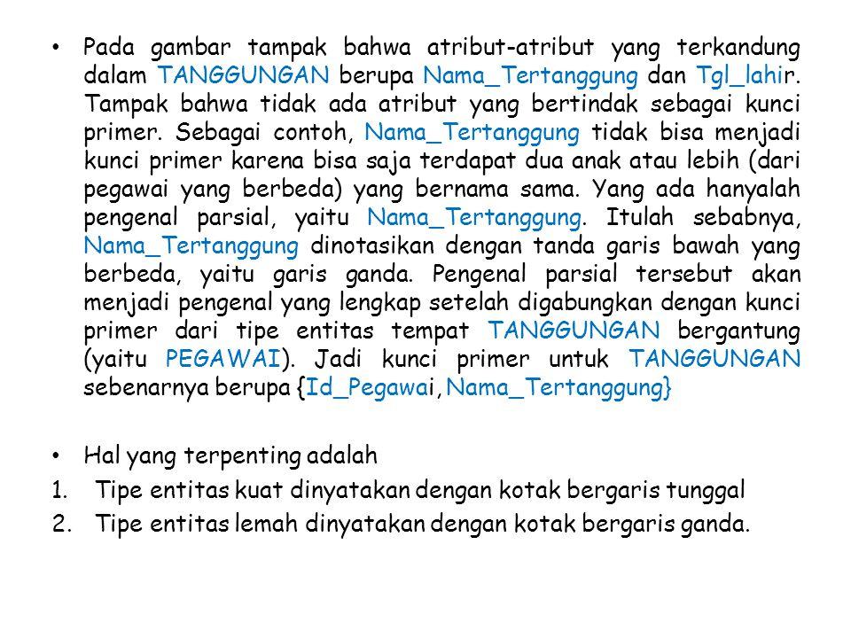 Pada gambar tampak bahwa atribut-atribut yang terkandung dalam TANGGUNGAN berupa Nama_Tertanggung dan Tgl_lahir.